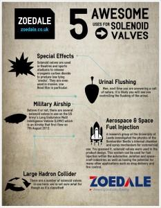 5 Cool Uses for Solenoid Valves